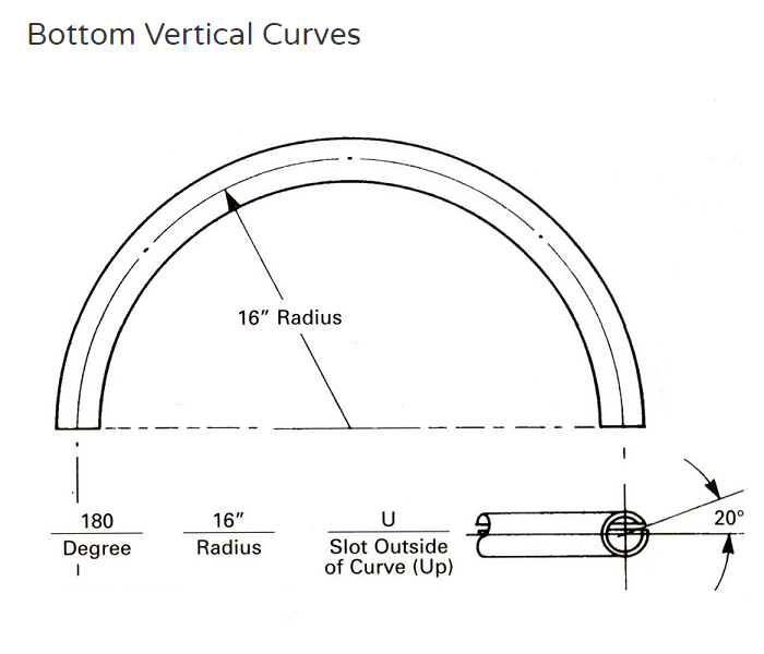 bottom vertical curves
